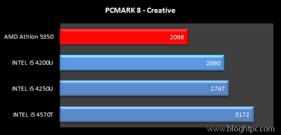 Test Sintetico PCMARK 8 Creative AMD ATHLON 5350