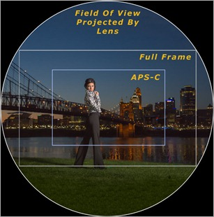 Full Frame vs APS-C