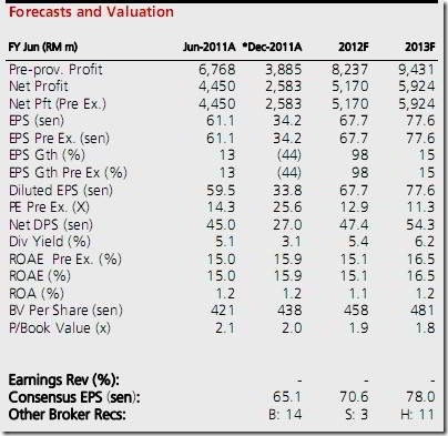 forecast and valuation for maybank