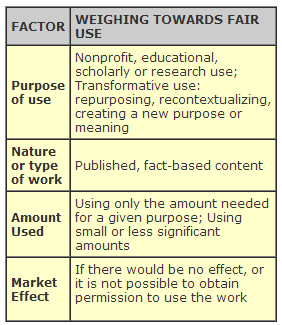 fair use four factor test