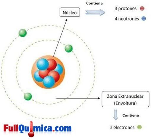 Nube Electrónica Quimica Quimica Inorganica