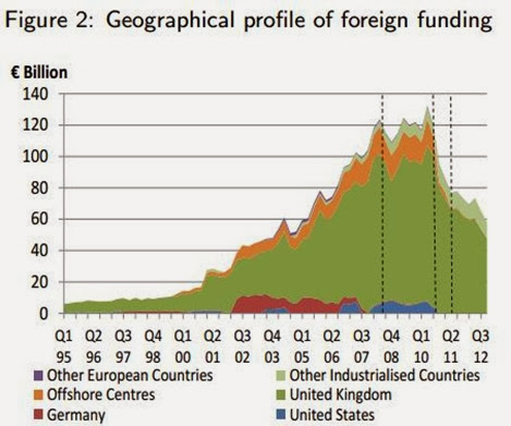 Funding Profile