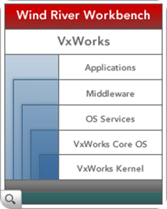 vxworks-diagram-tn2