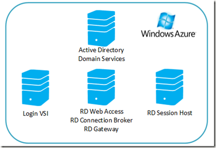 The Microsoft Platform: Performance testing RDS (Session-Based