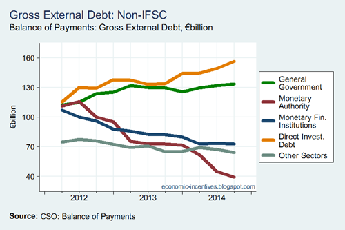 External Debt by Sector