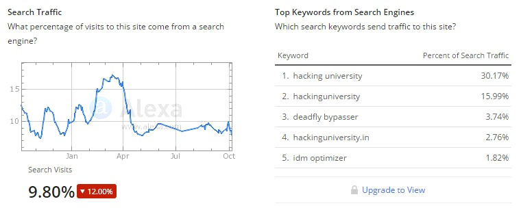 top keywords alexa