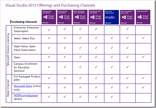 Visual Studio 2012 and MSDN Licensing White Paper
