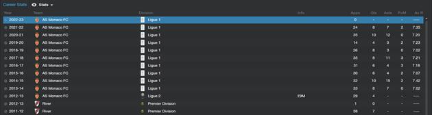 Lucas Ocampos - Career history stats