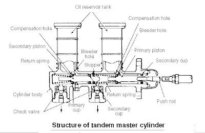 Cara Kerja Master cylinder Rem | BEST MECHANIC