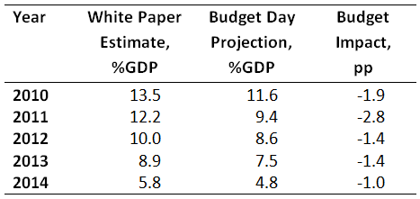 Budget Impacts