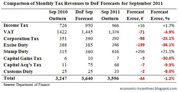 Monthly Tax Forecasts for September