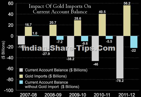 Impact of gold imports on current account balance