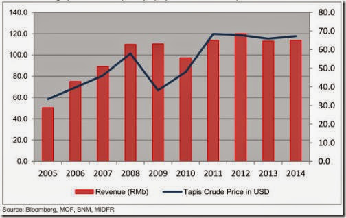 crude_oil_average_price