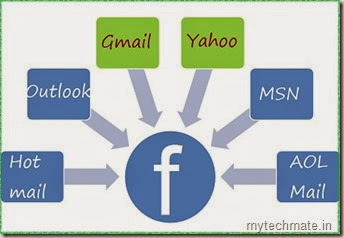 How to Login with Multiple Email Accounts in Facebook | my