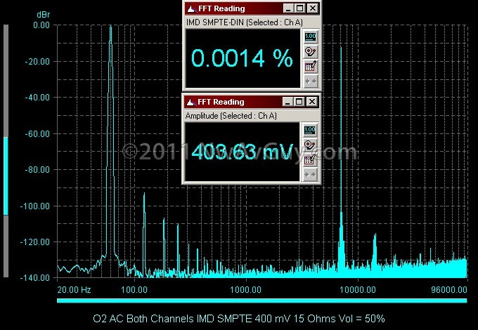 O2 AC Both Channels IMD SMPTE 400 mV 15 Ohms Vol = 50%
