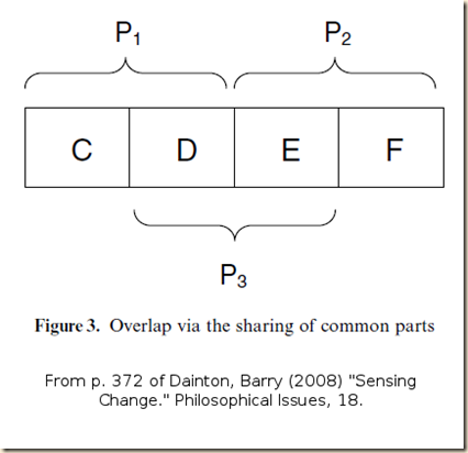 Dainton. Sensing. fig 3