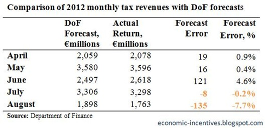 Monthly Tax Forecasts to August 2012