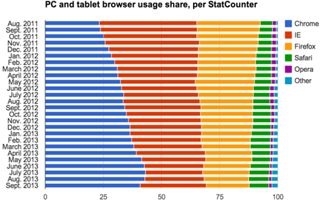 StatCounter-browser