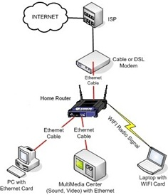 mannkind perspectives protecting your family from pornography DSL Schematic home network diagram