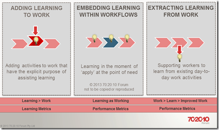 Top 50 articles of 2013 – Learning in the Modern Workplace