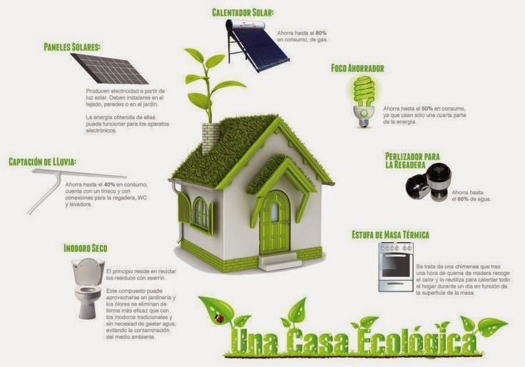 Casa Sostenible 10 Ideas Prácticas Para Un Hogar Más Ecológico
