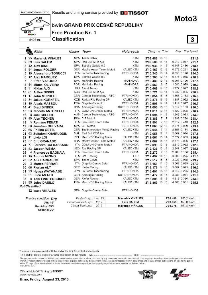 moto3_classification.jpg