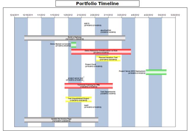 Creating a Portfolio Timeline using SSRS – Think EPM