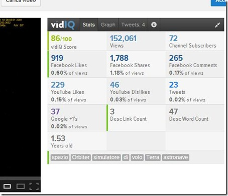 VidIQ Vision Stats YouTube Chrome