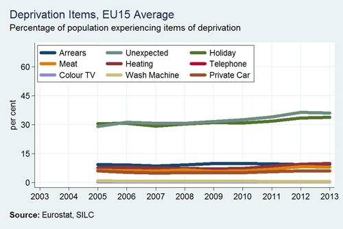 Deprivation Rates by Item EU