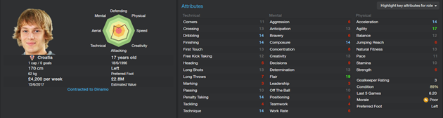 Alen Halilovic - Starting attributes