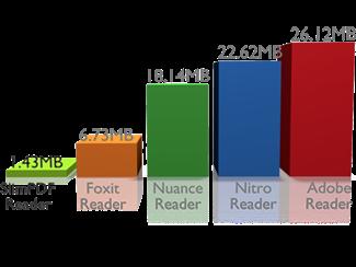 Gráfica comparativa Lectores PDF
