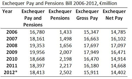 Exchequer Pay and Pensions