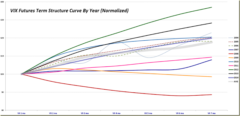 Normalized VIX Futures Term Structure, 2004-2014