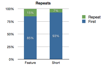 Bar chart showing features were 85% first run and shorts were 93% first run