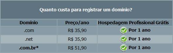 Preços para a compra de um domínio.