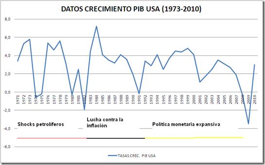 DATOS TASAS CRECIMIENTO PIB USA 1971-2010 MODIF