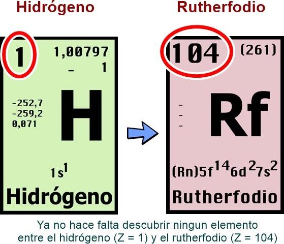Ley periodica moderna de los elementos quimica quimica inorganica ley peridica moderna de henry moseley urtaz Image collections