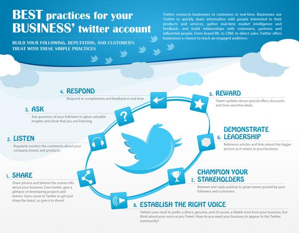 Guide de bonnes pratiques sur Twitter
