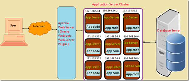 Installing and configuring the apache http server plug-in.
