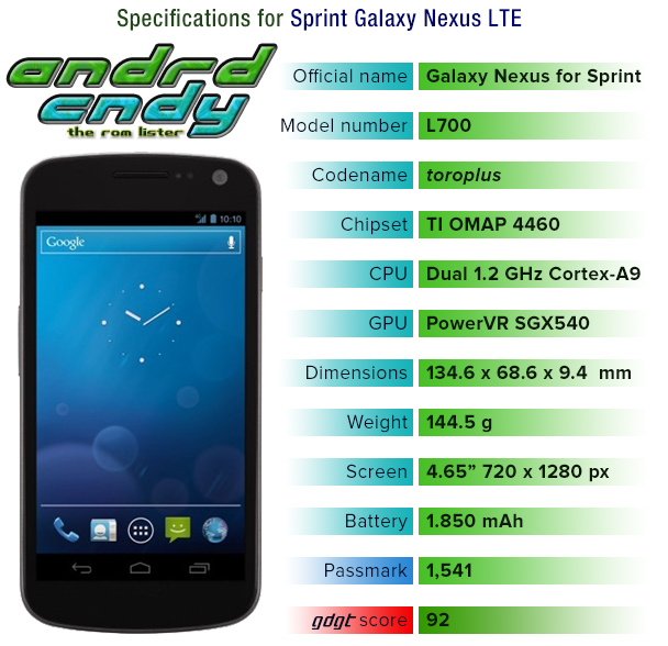 Sprint Galaxy Nexus (toroplus) ROM List