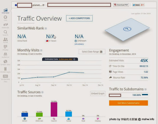【數位3C】想找部落客做行銷?怕網站流量與瀏覽數灌水?教你利用SimilarWeb的簡單計算方法... 3C/資訊/通訊/網路 網路 軟體應用