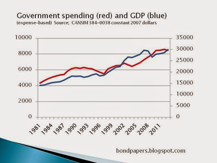 spendign and GDP current