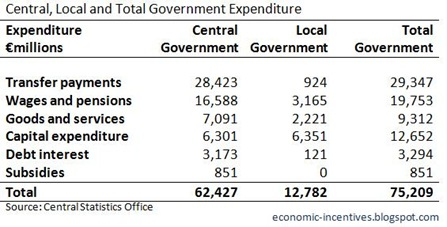 Total Government Expenditure