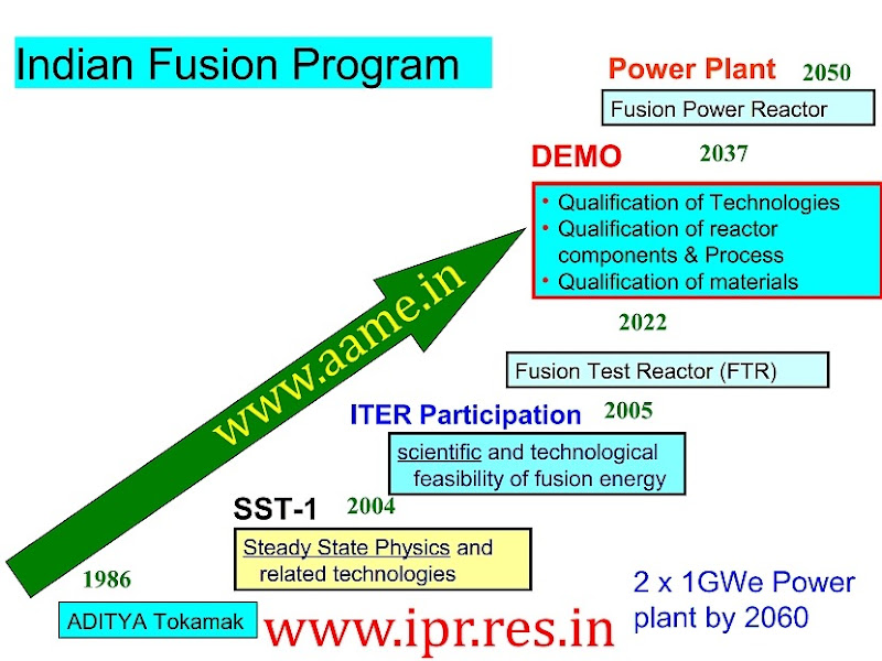 Nuclear-Fusion-Power-Generation-India-Roadmap-R
