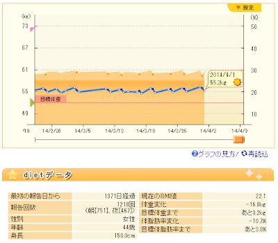 201404モムチャンダイエット効果.PNG
