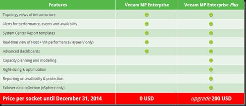 HYPER-V,SYSTEM CENTER AND AZURE: Veeam Hyper-V Management Pack