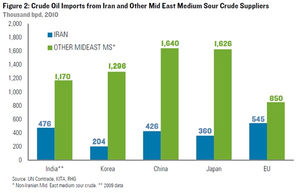 Indian Dependence on Iran for crude import