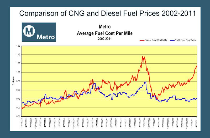 Biomethane, a Paradox | ShowTimes Clean Fuel & Vehicle News