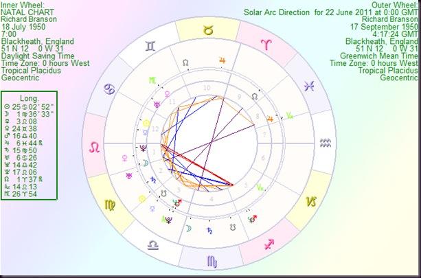 RichardBranson solar arc