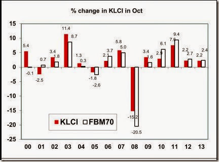 klci_changes